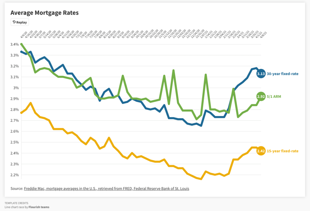 Mortgage Rate graph showing one year changes April 8 2021