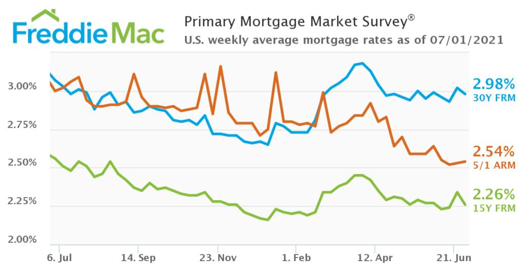 Freddie Mac 15 yr, 30 yr and 5/1 arm mortgage loan graft June 2021