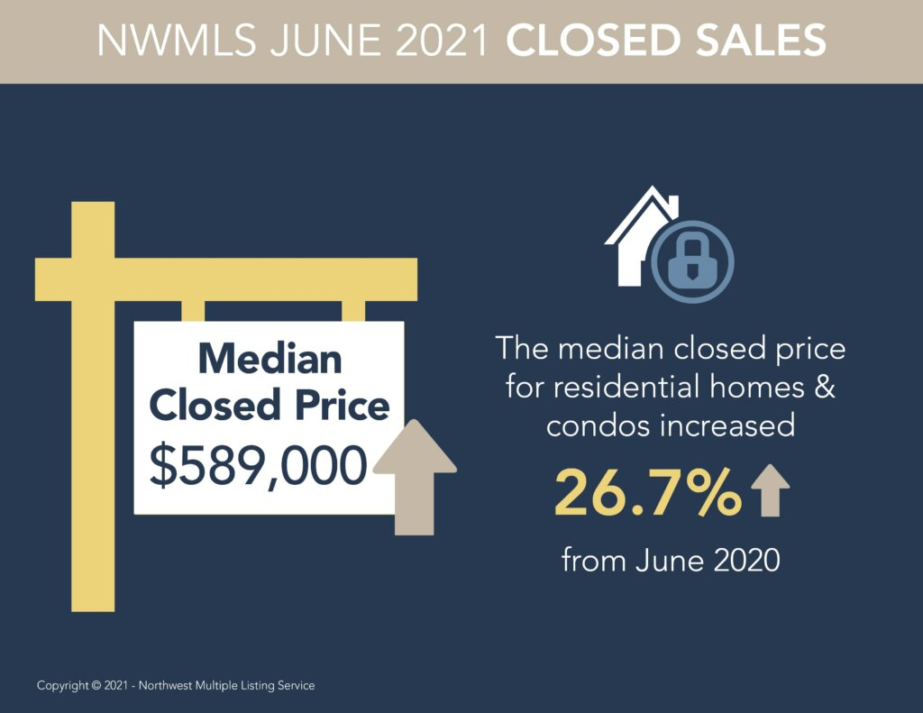 Median closed home price in Snohomish County for June 2021 is $589,000