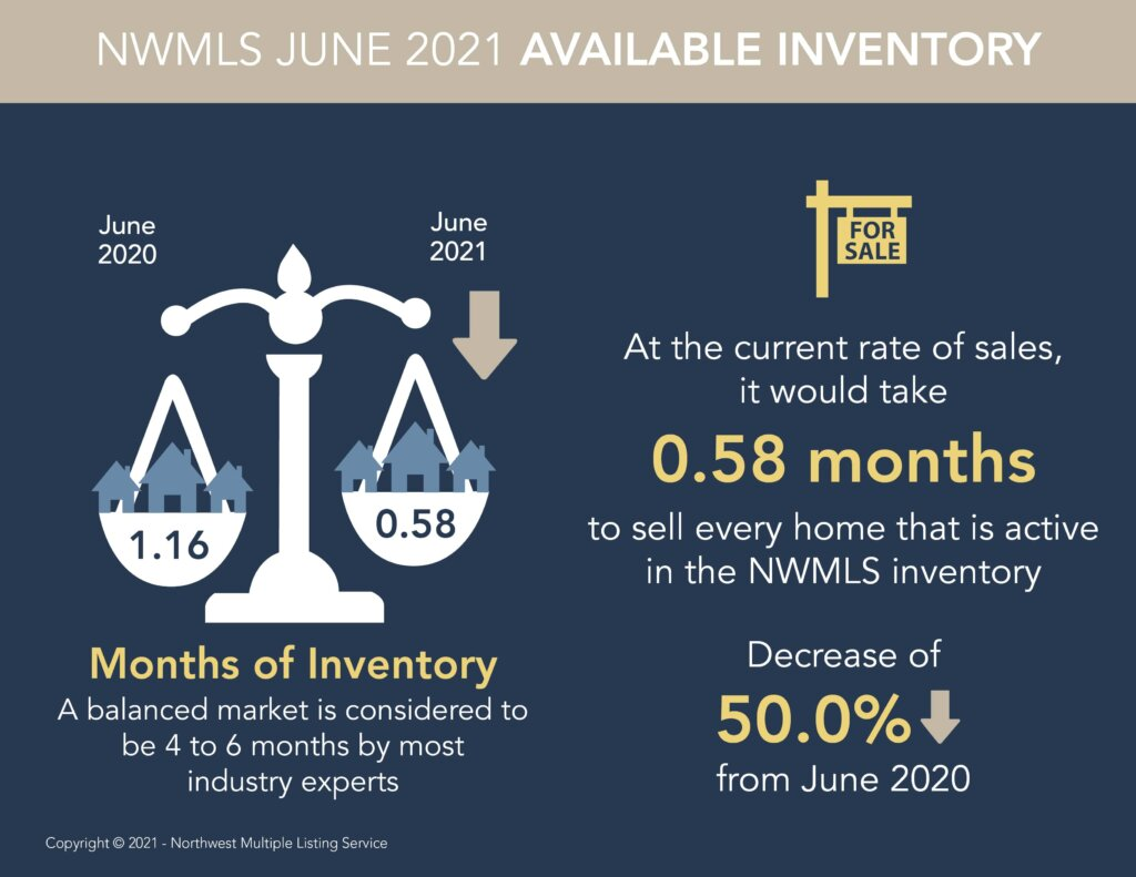 .58% of real estate inventory available in the NWMLS June 2021