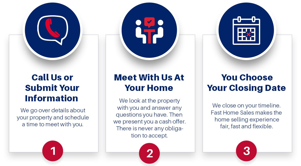 Fast Home Sales 3 Step Home Buying Process