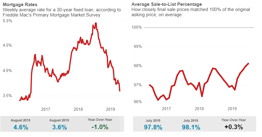 connecticut home sales datas july 2019