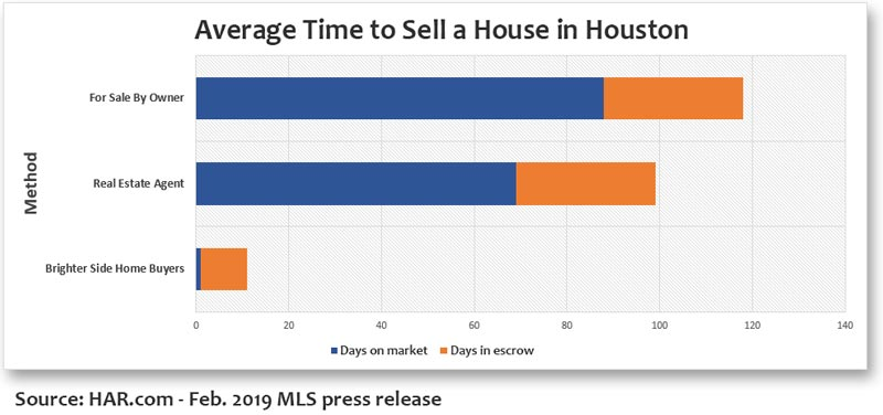 Sell Your House Fast in Houston - average DOM