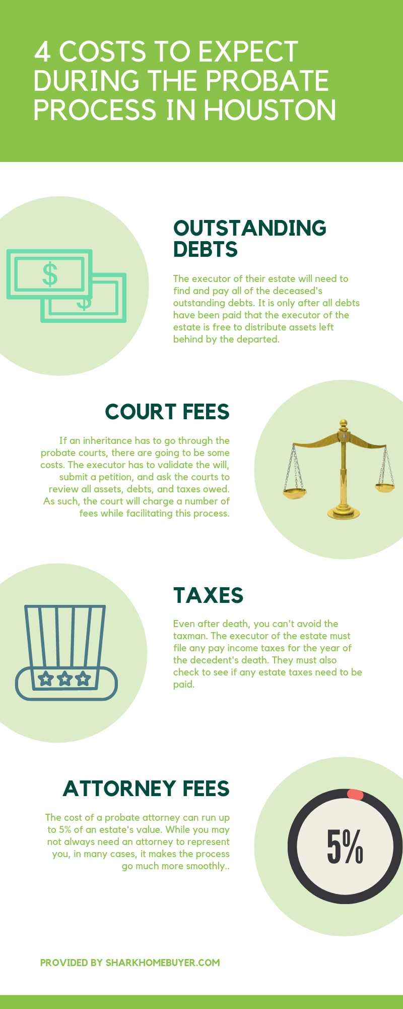 Infographic showcasing the 4 costs to expect during a probate