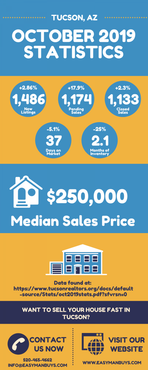 Tucson Real Estate Market Statistics October 2019