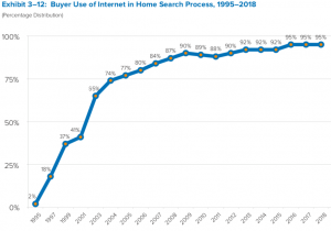 95% of home buyers are searching online