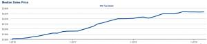 Rochester MN 3 Year Market Trends