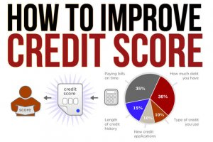 Time to Improve Your Credit