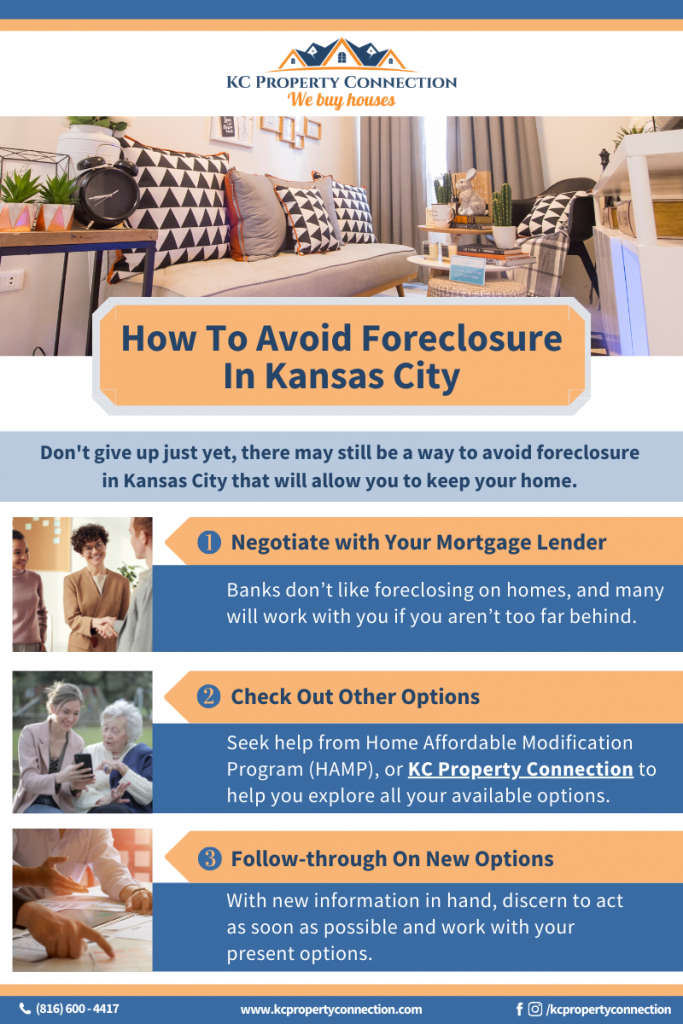 How to avoid foreclosure in Kansas City