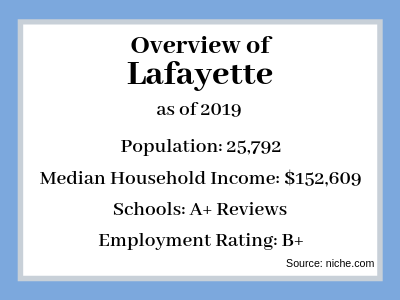 Sell My House Fast Lafayette