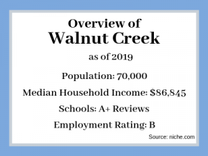 Sell My House Fast Walnut Creek