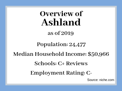 Sell My House Fast Ashland