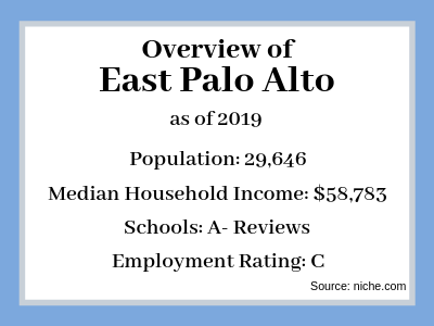 Sell My House Fast East Palo Alto