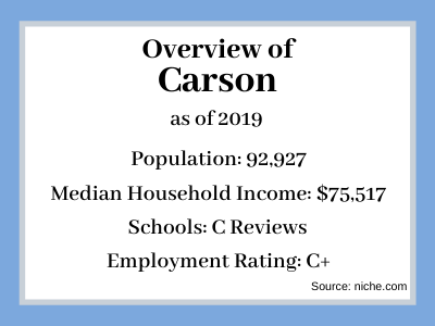 sell-my-house-fast-carson