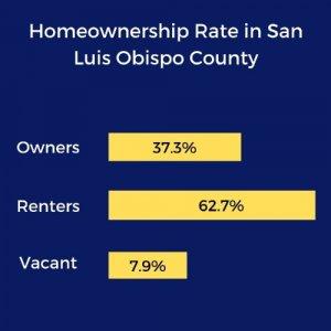 Real market market stats in San Luis Obispo County