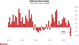 National-Home-Sales-year-over-year