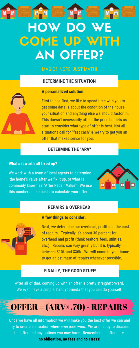 How we make an offer to sell your house fast