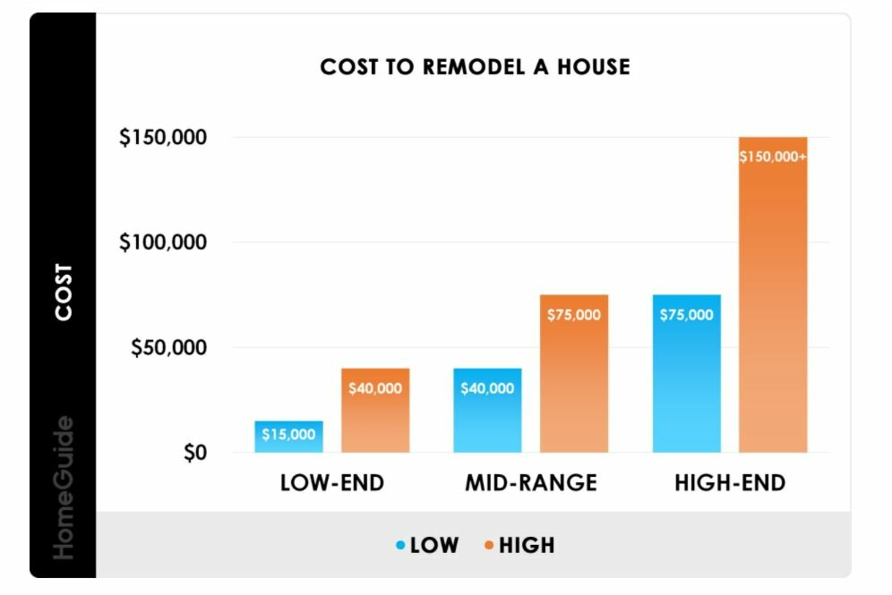 The Actual Cost Of Renovating A House In Jacksonville Florida Buyingjaxhomes