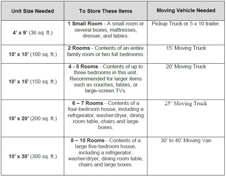 Self Storage Size Guide