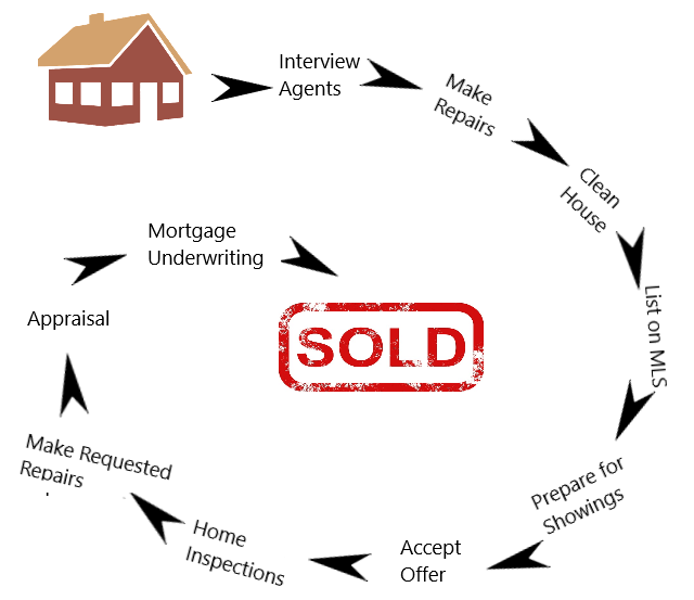 Selling with real estae agent vs. cash buyer
