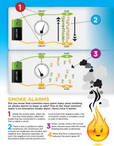 Ionization smoke detector diagram. Houston house