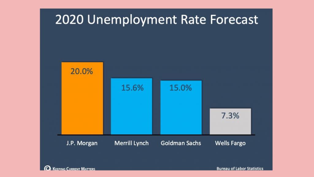 2020 Unemployment Forecast