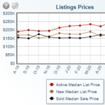 Listing price chart for greenville nc real estate market