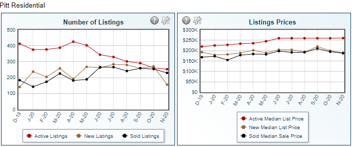 chart showing the number of listings and sales in the pitt county nc real estate market