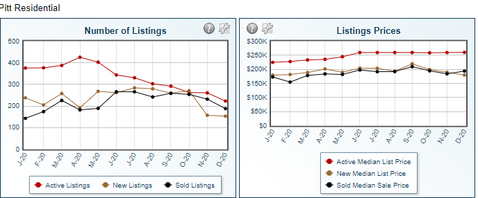 Chart showing listing prices for the greenville nc real estate market for january 2021