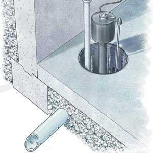 basement drainage