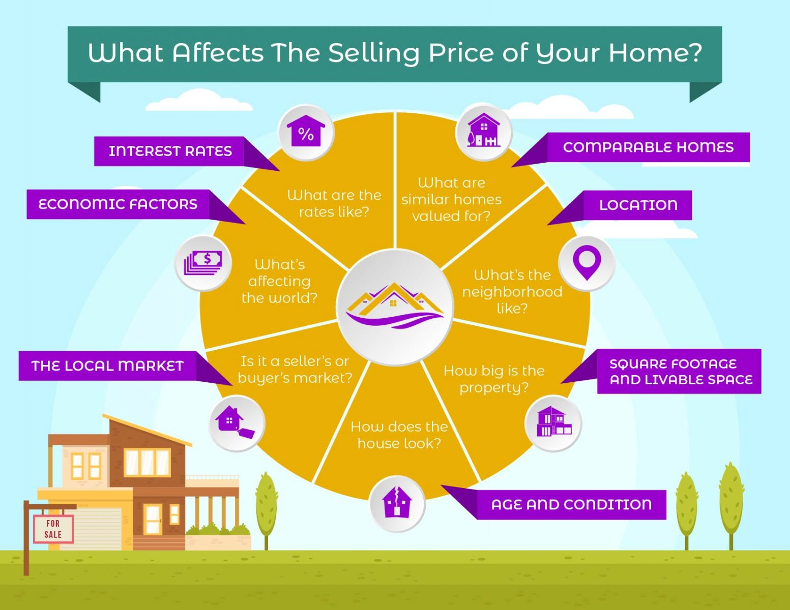 What Affects The Selling Price of Your Home?