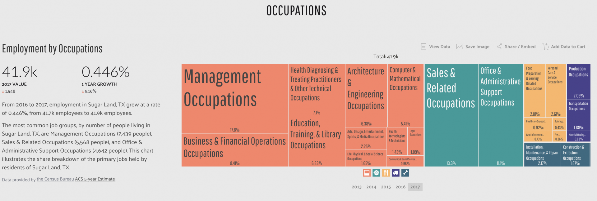 Sugar Land Occupations