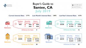 Santee Market Update - September 2019