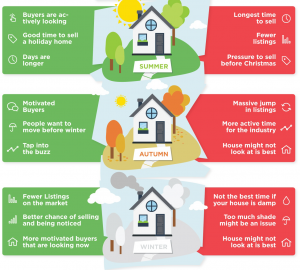 Reasons For Selling Your House