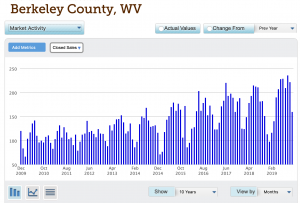 Berkely County WV Real Estate Stats