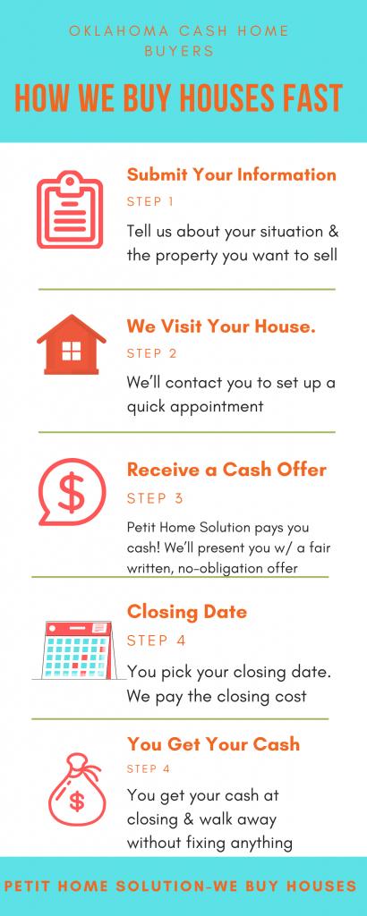 we-buy-houses-tulsa-ok