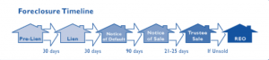 Foreclosure-Process-Works-North-Carolina