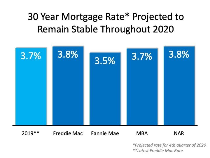 30 Year Projected Mortgage Rate for 2020