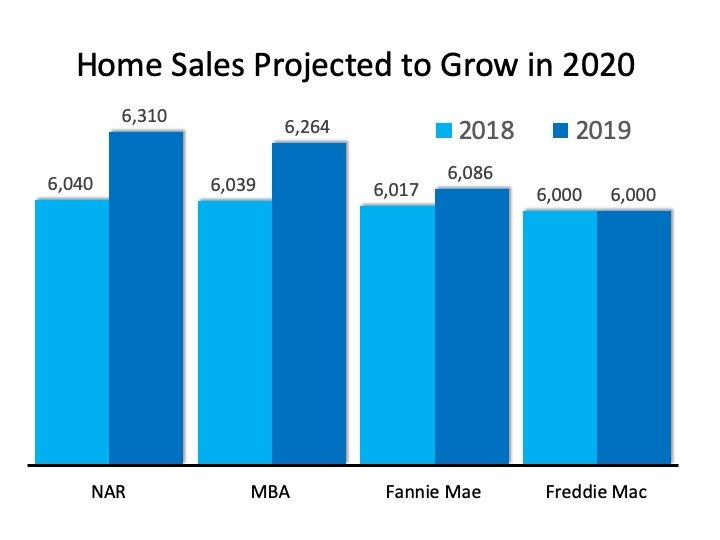 2020 Real Estate Market Predictions PA NJ