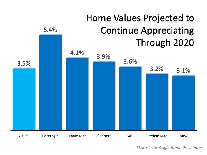 2020 Projected Home Values