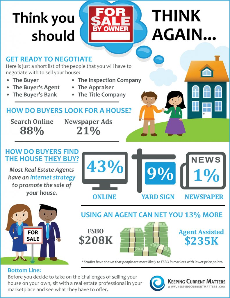 How To Sell A House Without A Realtor In Dc