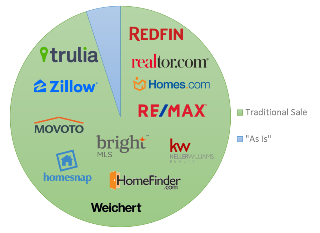 pie chart showing companies that focus on the traditional real estate market