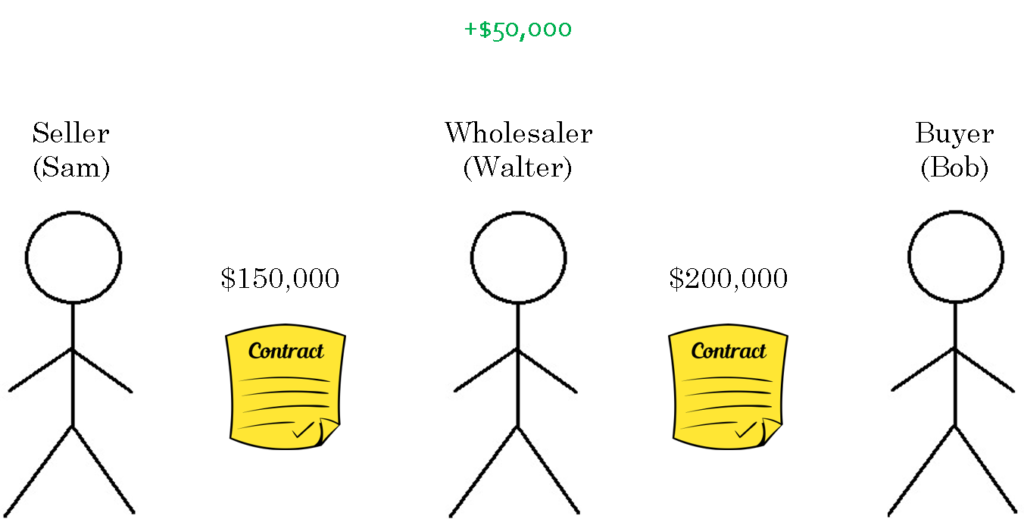 real estate wholesaling example with stick figures showing a real estate wholesaler