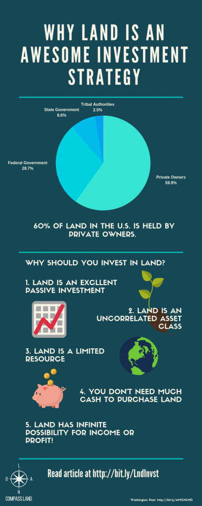 5 Reasons Why Land Is A Good Financial Investment In 2021 Compass Land Usa