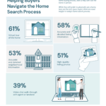 5 Ways Technology Is Helping Home Buyers and Sellers