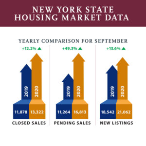 5 Things to Know About Buying Wholesale Land in New York State - New York State Housing Market Data