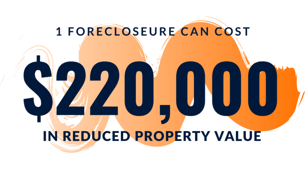 cost of foreclosure property value
