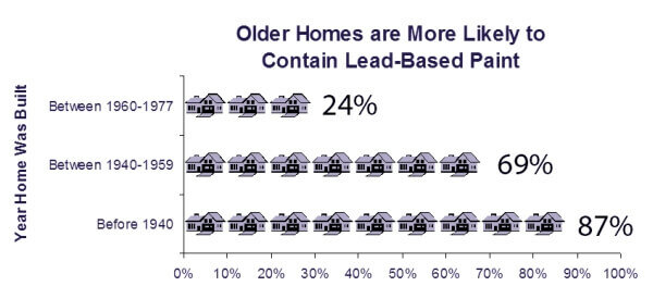 House Lead Paint Statistics