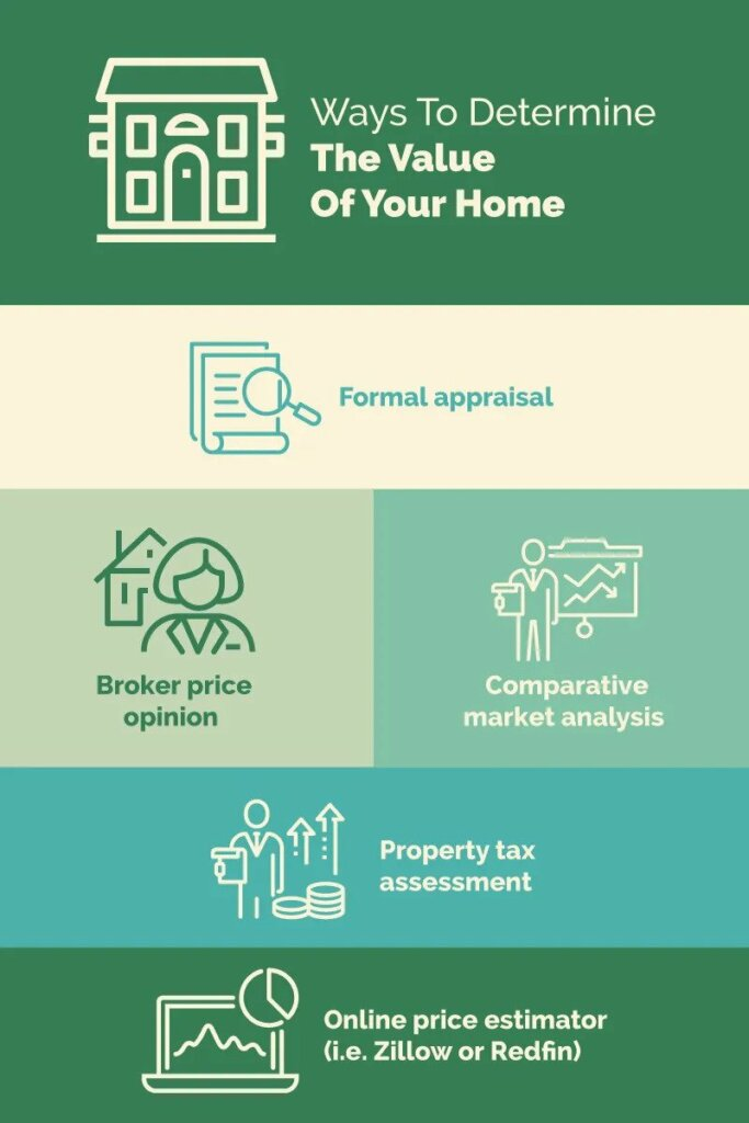different ways to determine the value of your home