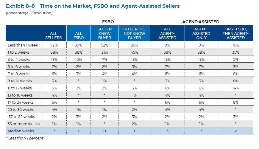 comparison of time on the market between FSBO and agent-assisted sellers